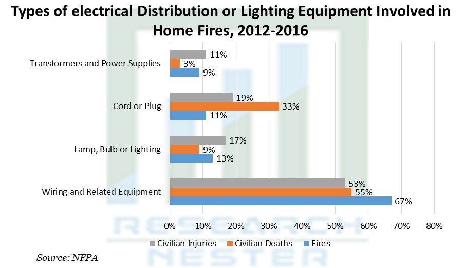 Types of electrical Distribution