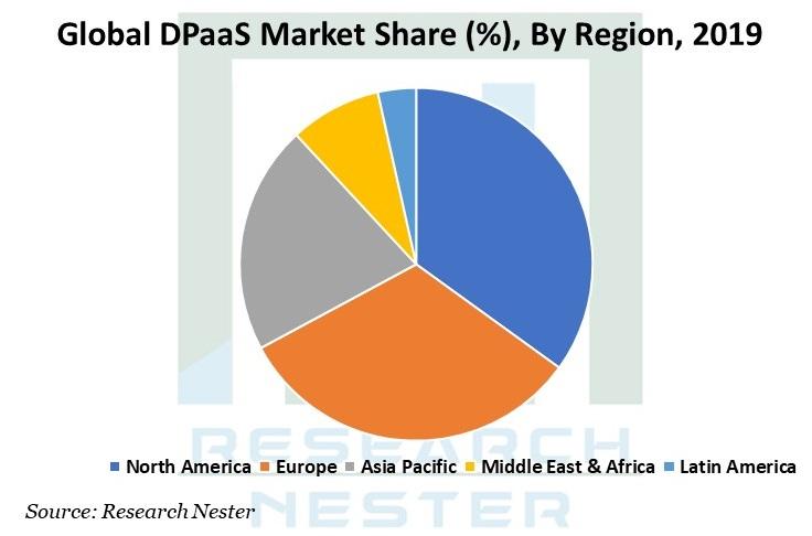 DPaaS Market Share Image