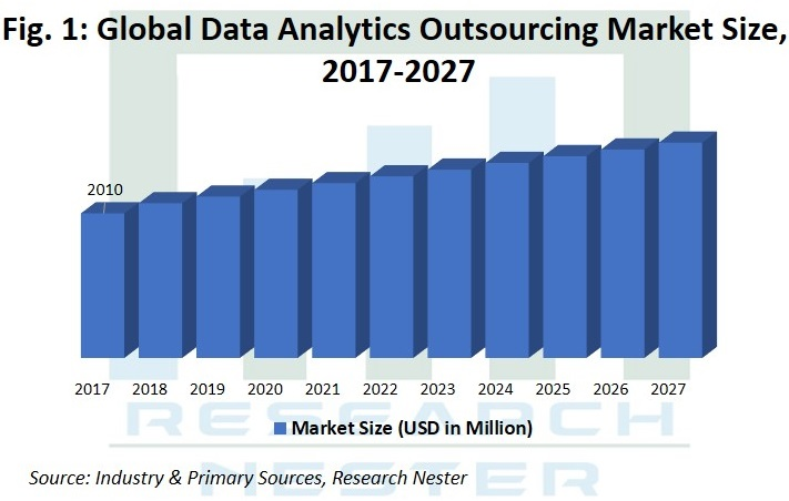 Data Analytics Outsourcing Market Graph