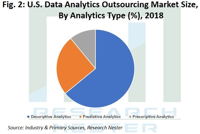 Data Analytics Outsourcing Market Image