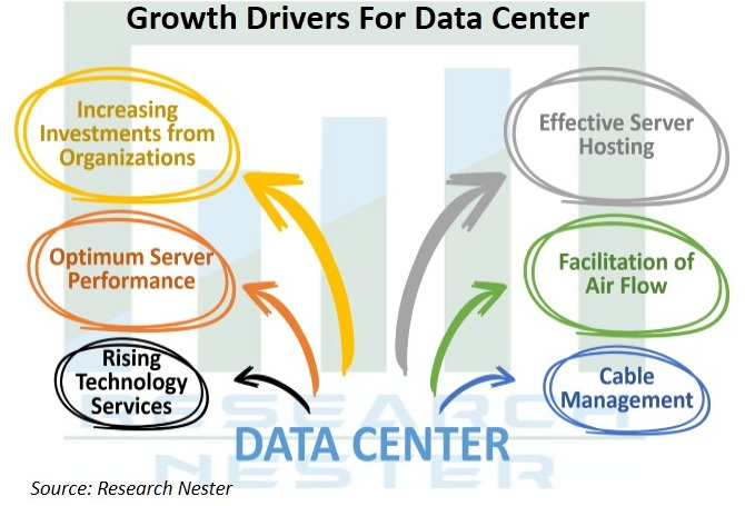 Data Center Rack Market Growth