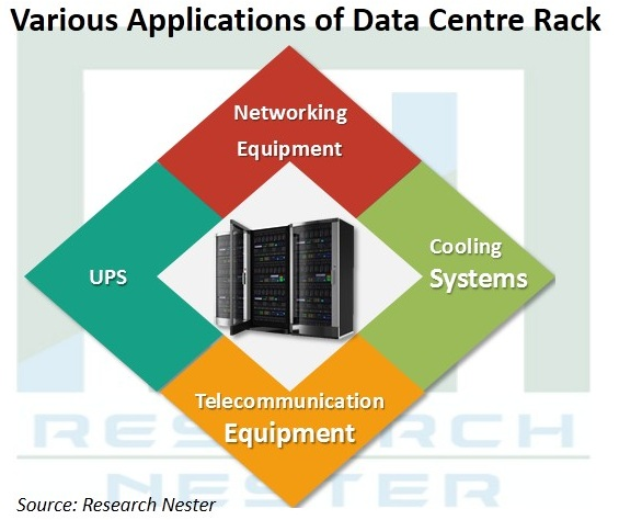 Data Center Rack Market