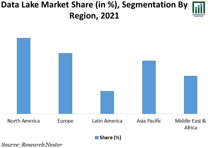 Data-Lake-Market-Share