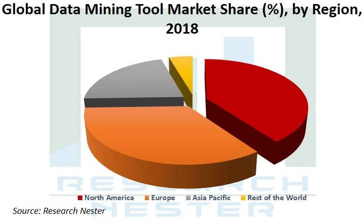 Data Mining Tools market Graph