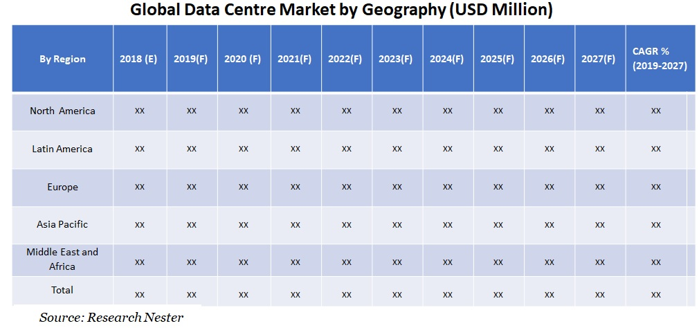 Data centre market Graph