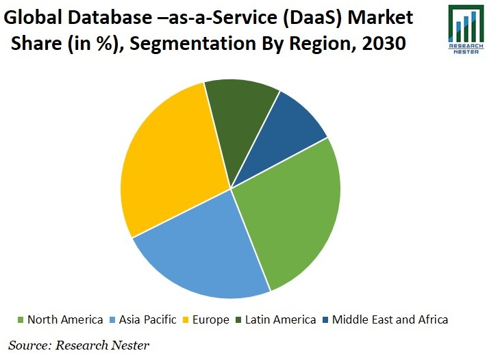 Database –as-a-Service (DaaS) Market Share Graph