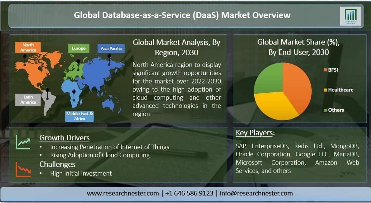 Database-as-a-Service (DaaS) Market Graph