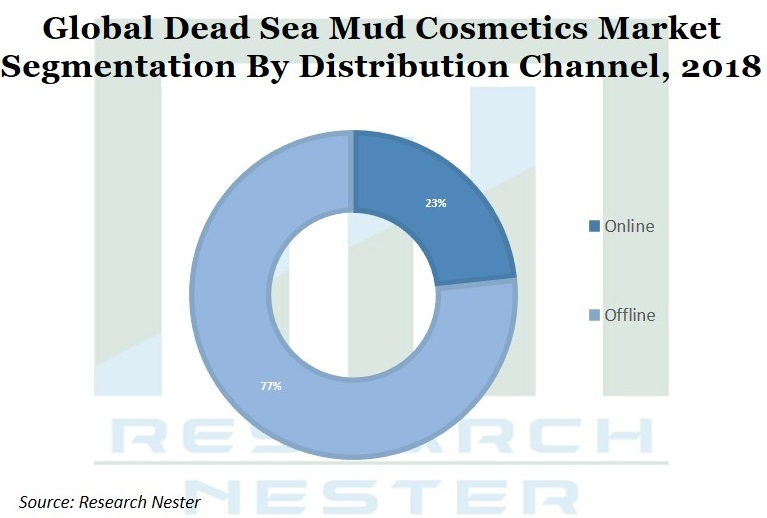 Dead Sea Mud Cosmetics market segmentation by distribution