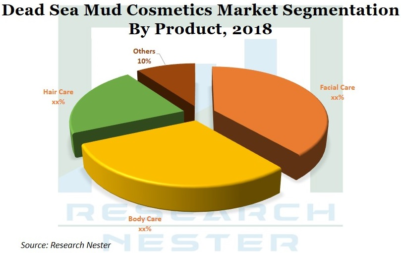 Dead sea mud cosmetics market segmentation Images