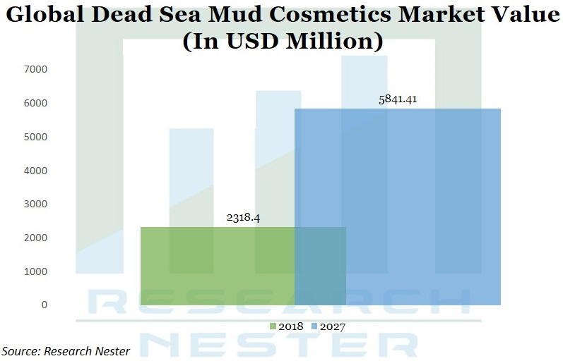 Dead sea mud cosmetics market value Graph