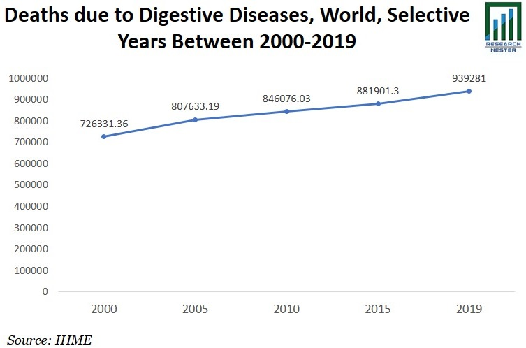 Deaths due to Digestive Diseases Graph