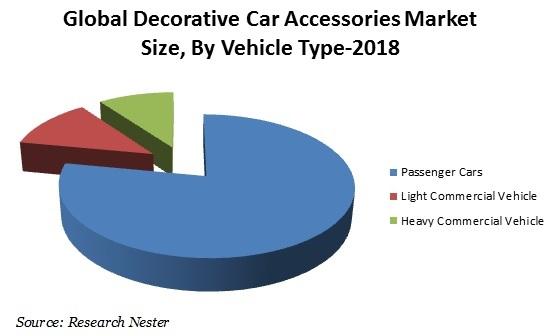 Decorative car accessories Market
