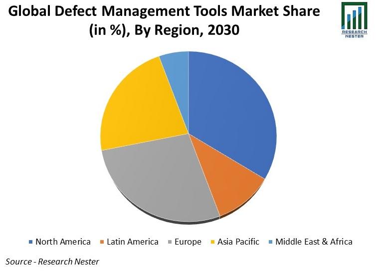 Defect Management Tools Market