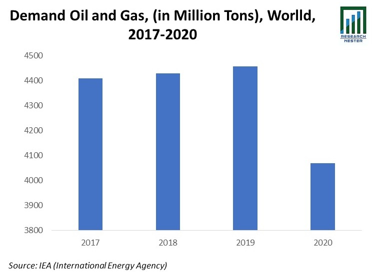 Demand Oil and Gas