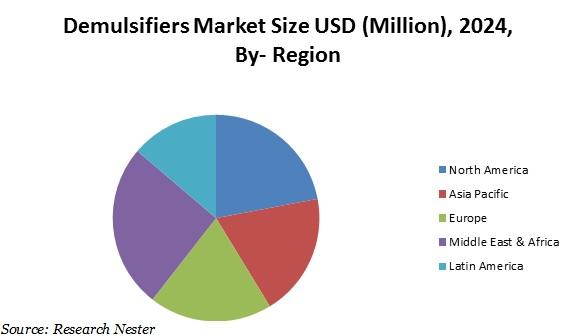 Demulsifiers market size