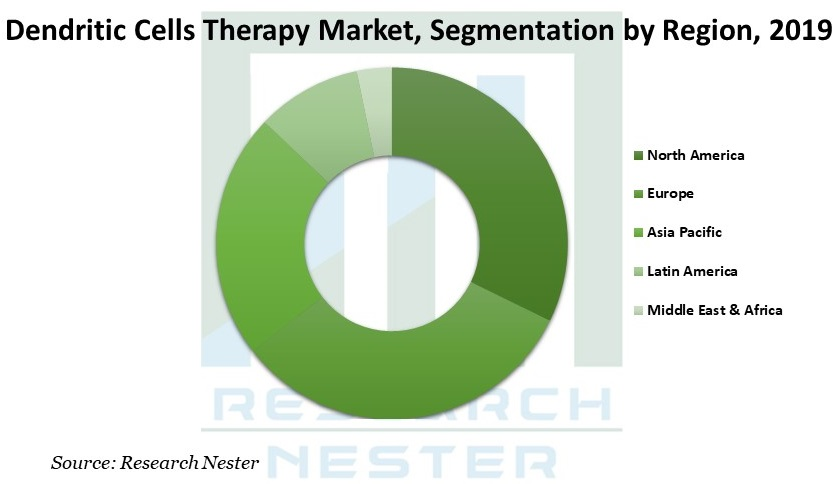 Dendritic Cells Therapy Market Graph