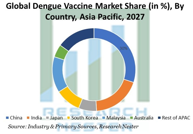 Dengue Vaccine Market Share