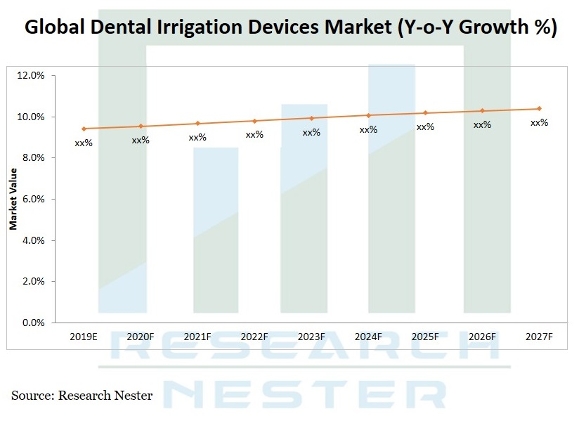 Dental Irrigation devices market Graph