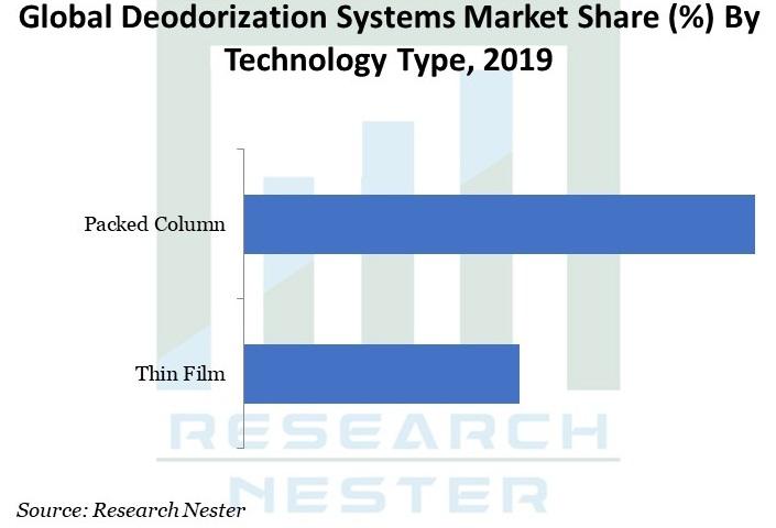 Deodorization Systems Market Graph