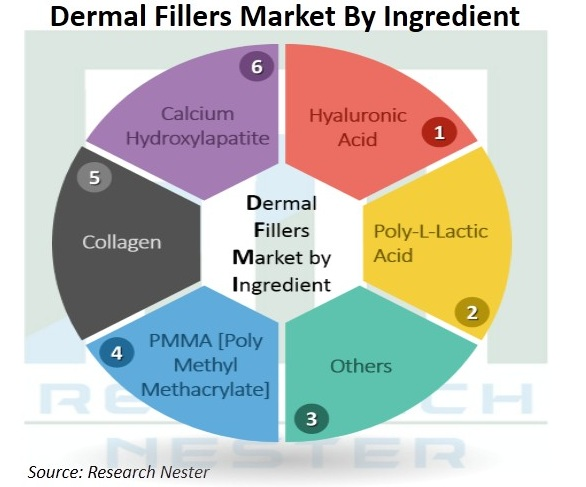 Dermal-Fillers-Market