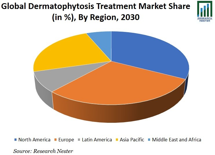 Dermatophytosis Treatment Market Share Graph