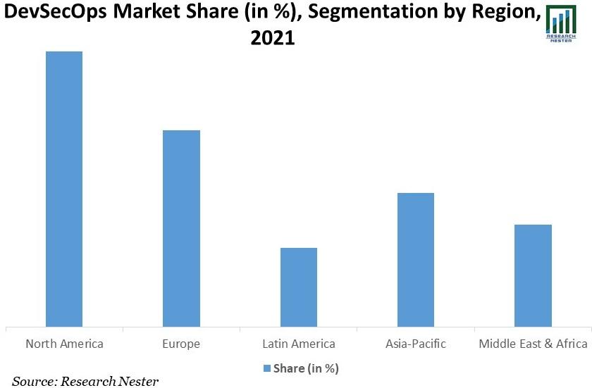 DevSecOps-Market-Share