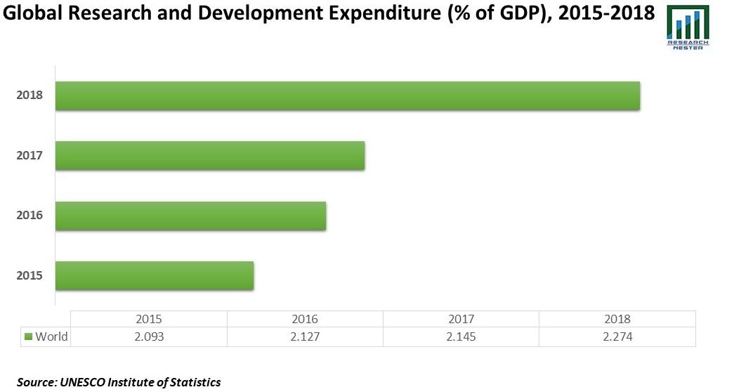 Development Expenditure