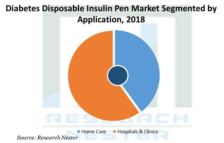 Diabetes Disposable Insulin Pen Market