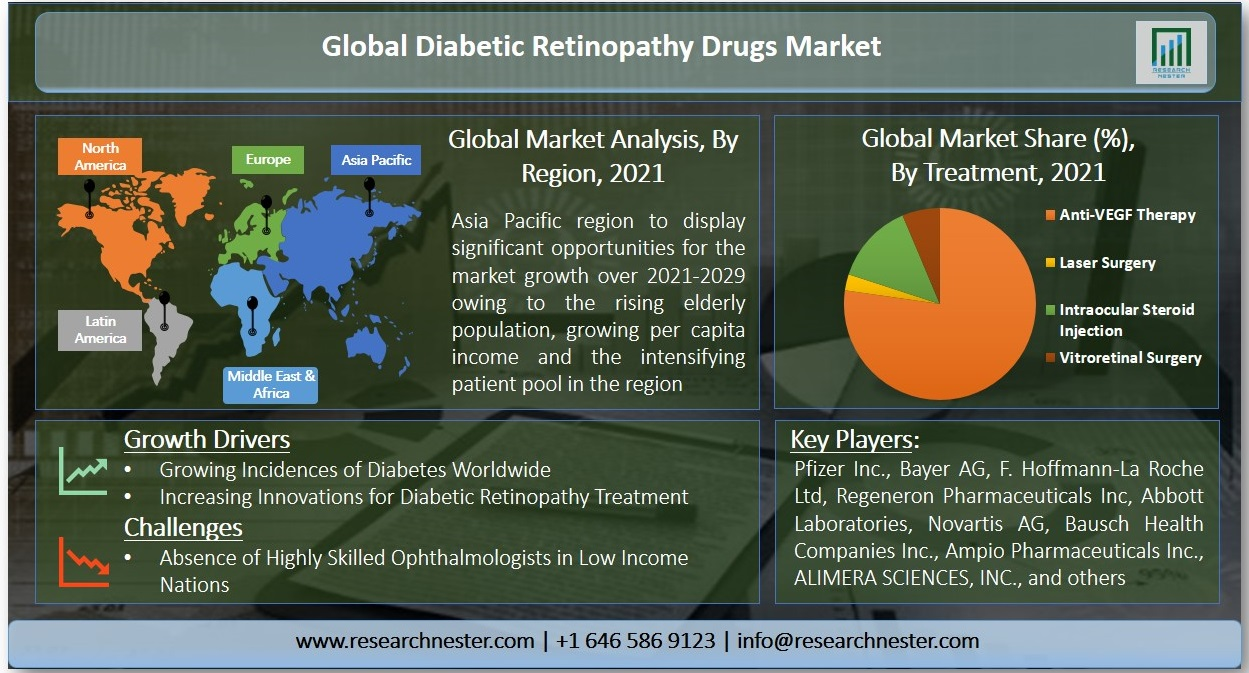 Diabetic Retinopathy Drugs Market Graph