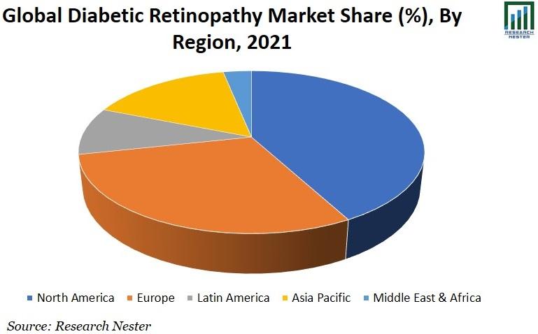 Diabetic Retinopathy Market Share Image