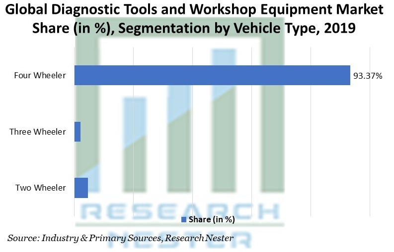 Diagnostics Tools and Workshop Equipment Market Share (in %), Segmentation by Vehicle Type