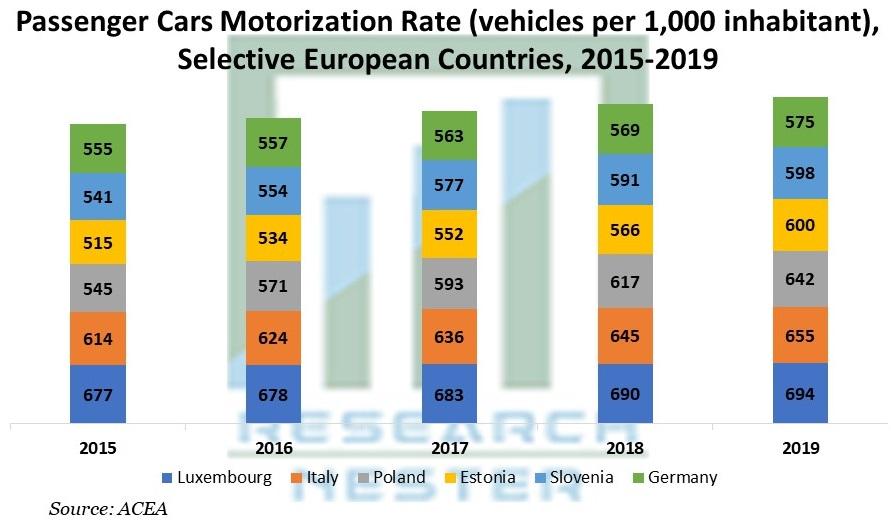 Passenger Cars Motorization Rate (vehicles per 1,000 inhabitant), Selective European Countries