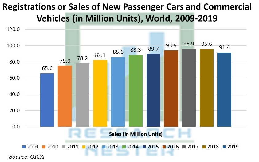 Registrations or Sales of New Passenger Cars and Commercial Vehicles (in Million Units), World