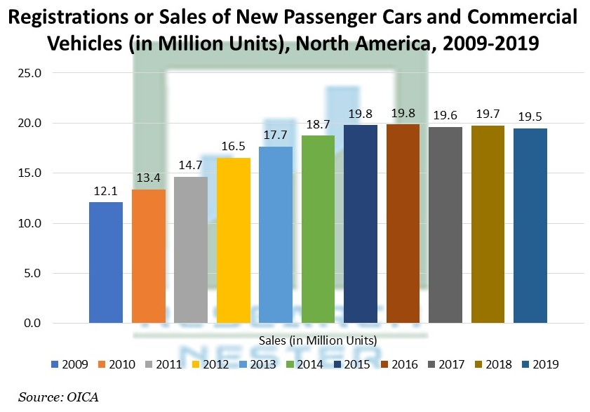 Registrations or Sales of New Passenger Cars and Commercial Vehicles