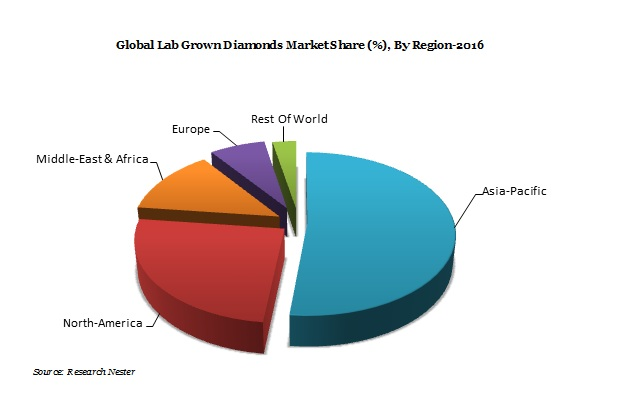 Lab Grown Diamonds Market Demand & Growth