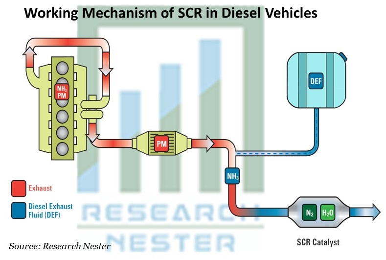Working Mechanism of SCR in Diesel Vehicles
