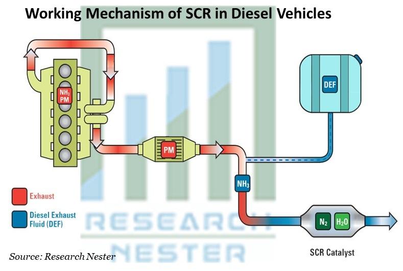 Working Mechanism of SCR in Diesel Vehicles