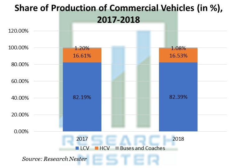 Share of Production of Commercial Vehicles