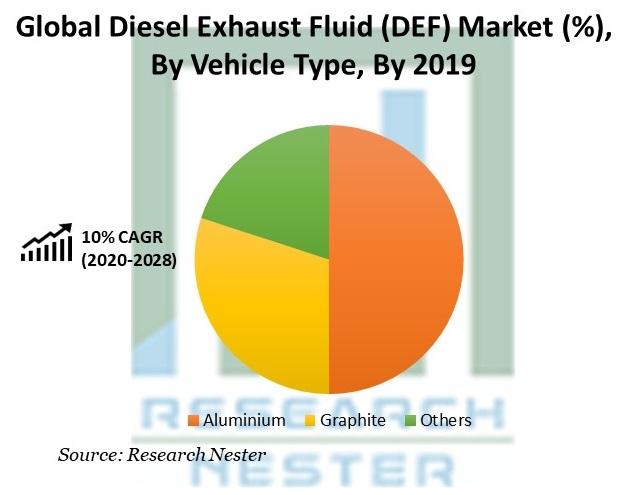 Diesel Exhaust Fluid (DEF) Market