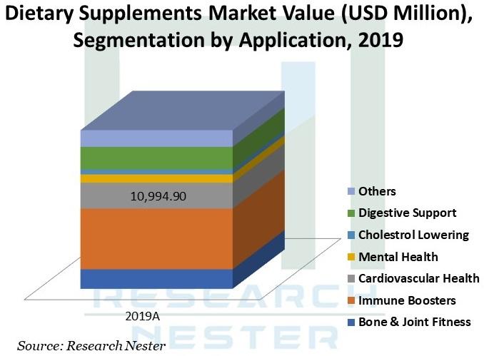 Dietary-Supplements-Market-Scope