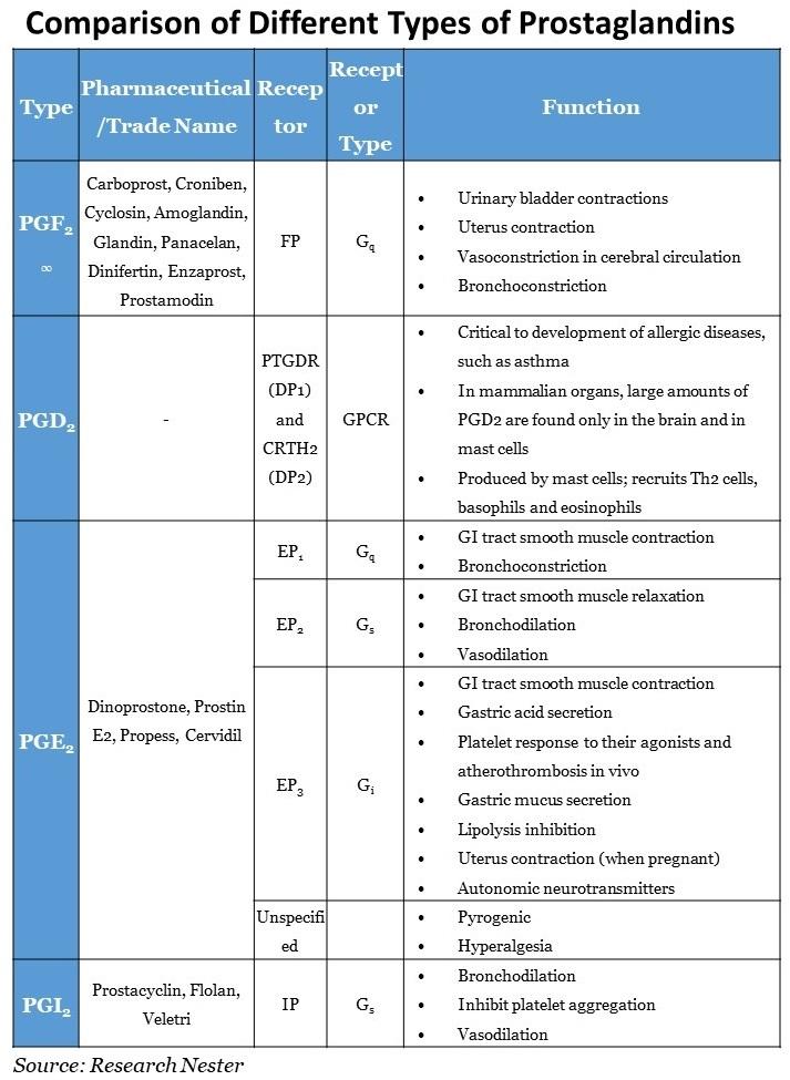 Different-Types-of-Prostaglandins