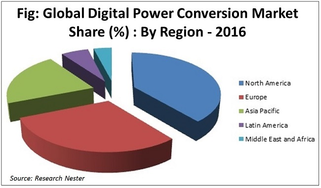 Digital power conversion market