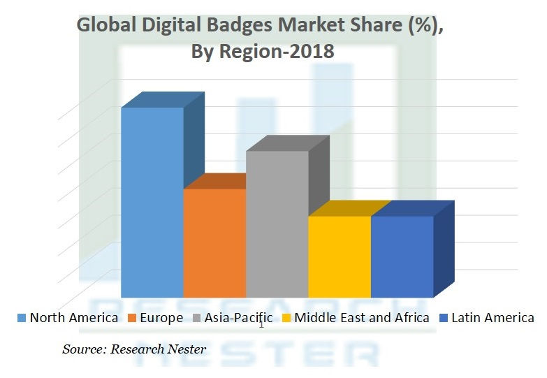Digital Badges Market