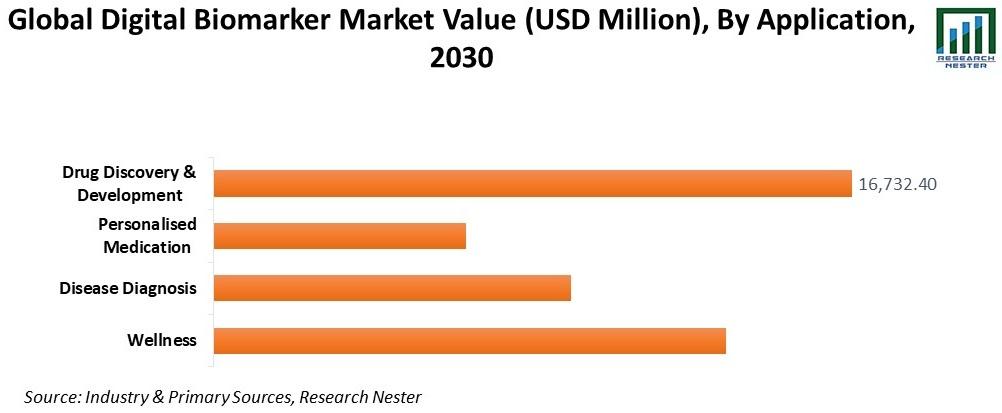 Digital Biomarker Market