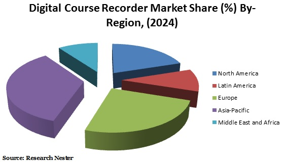 digital course Recorder market