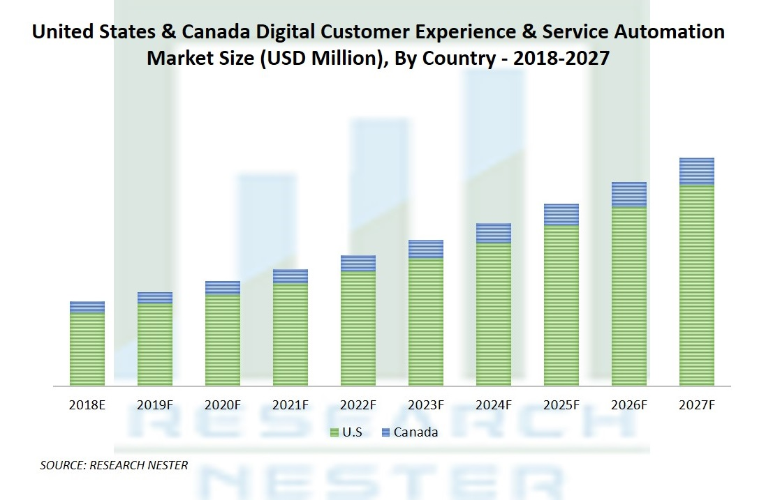 Digital Customer Experience and Service Automation Market