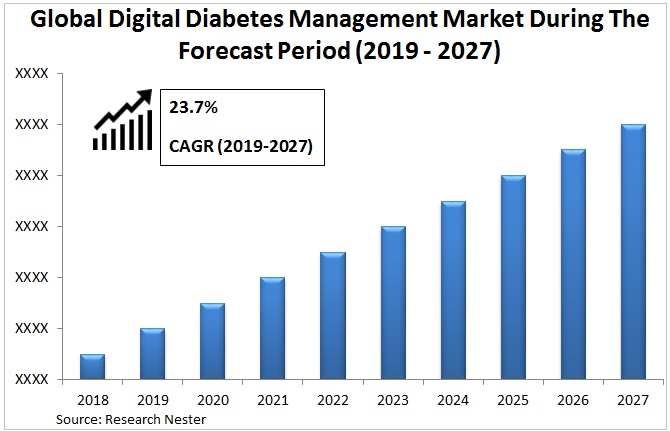 Digital diabetes management market Graph