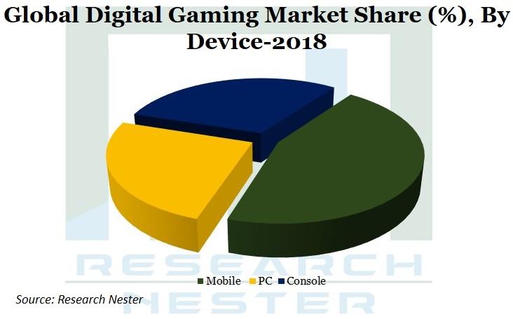 digital Gaming market Graph