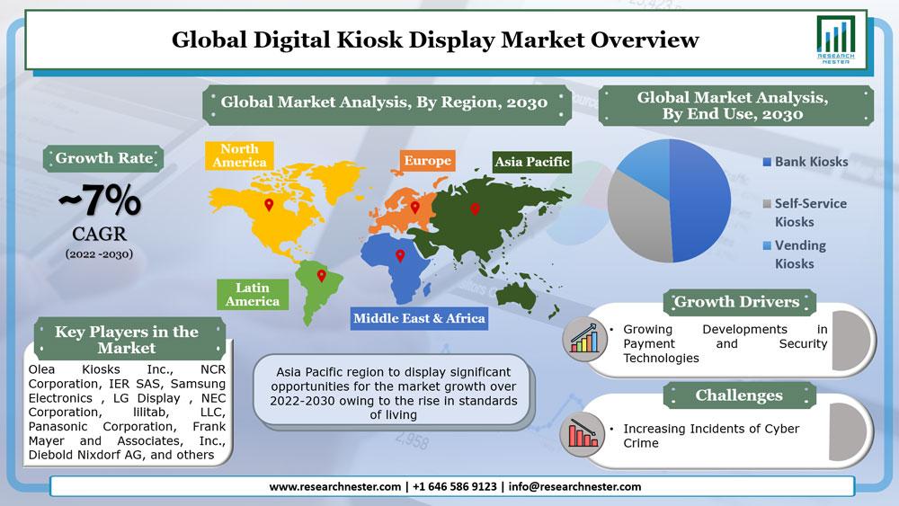 Digital Kiosk Display Market
