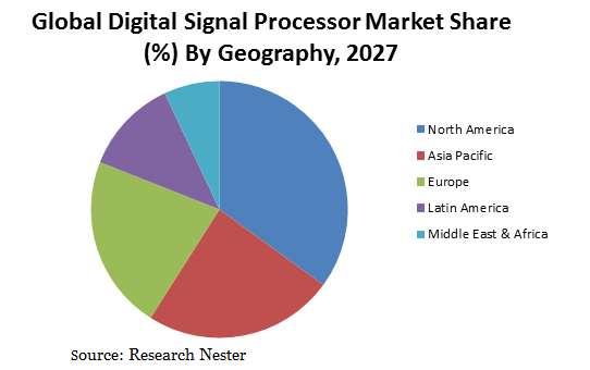 Digital Signal Processors Market